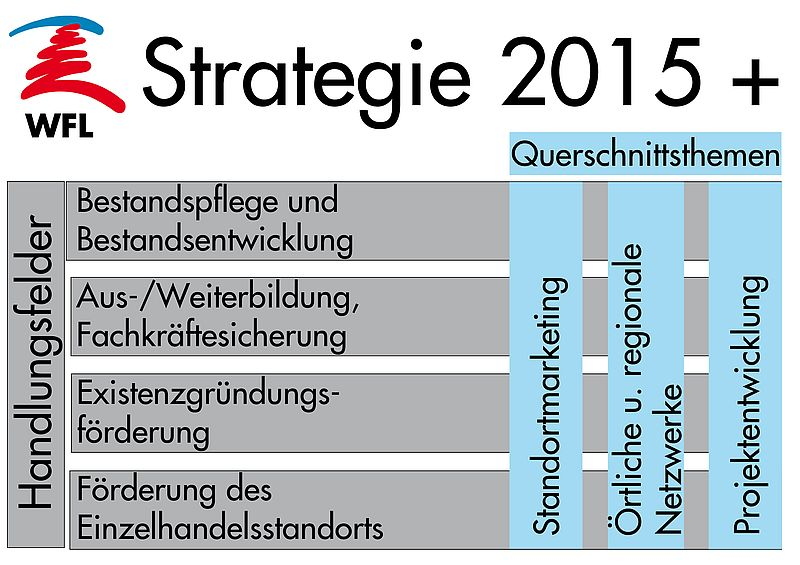 Bild Strategie 2015 +